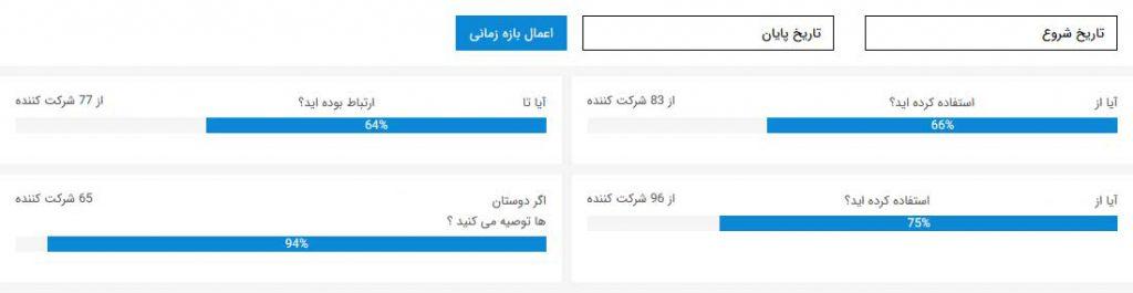 راهنمای استفاده از پرسشنامه آنلاین پرسال - بارگزاری سوالات - نمونه ای از نمودار پیشرفت